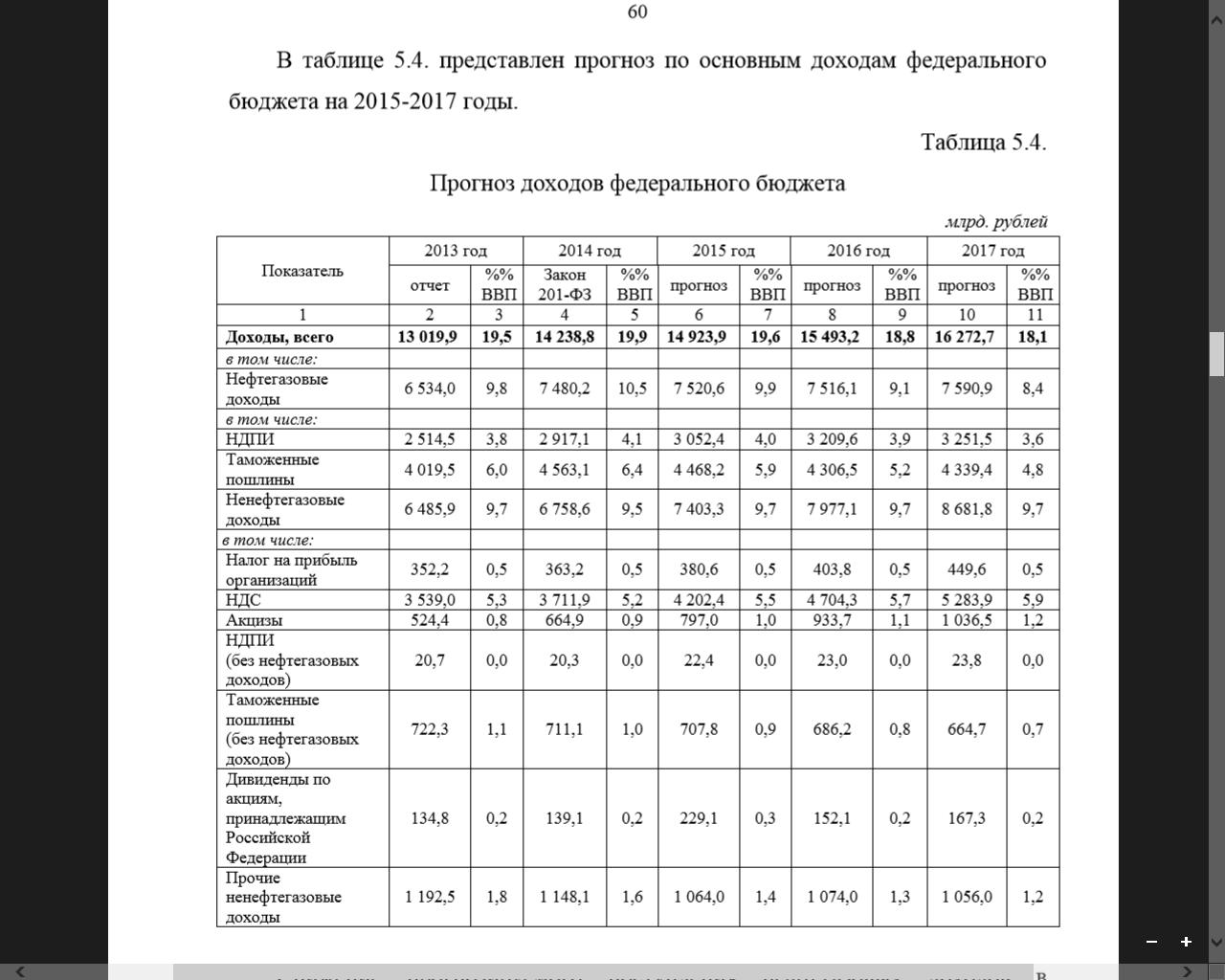 АНАЛИЗ СТРУКТУРЫ БЮДЖЕТА РОССИЙСКОЙ ФЕДЕРАЦИИ ЗА ПЕРИОД  Таблица 2 Доходы федерального бюджета
